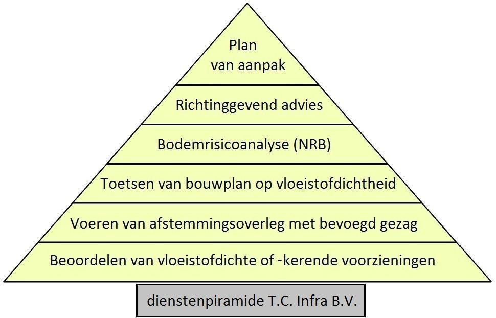 dienstenpiramide TCInfra